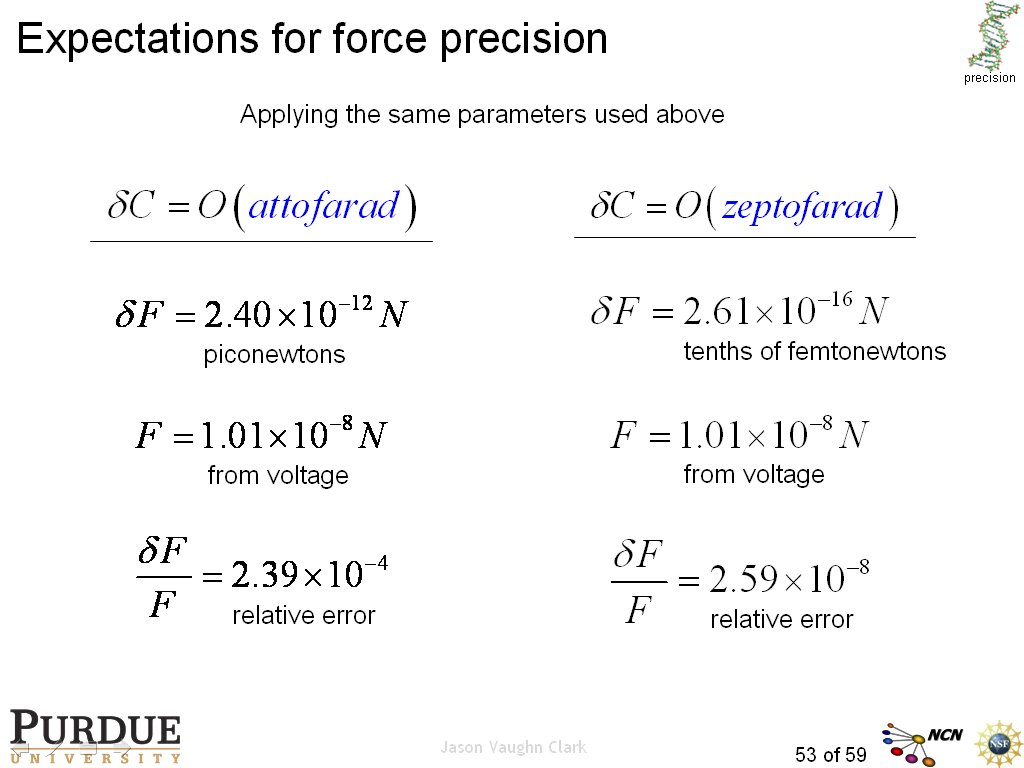 Expectations for force precision