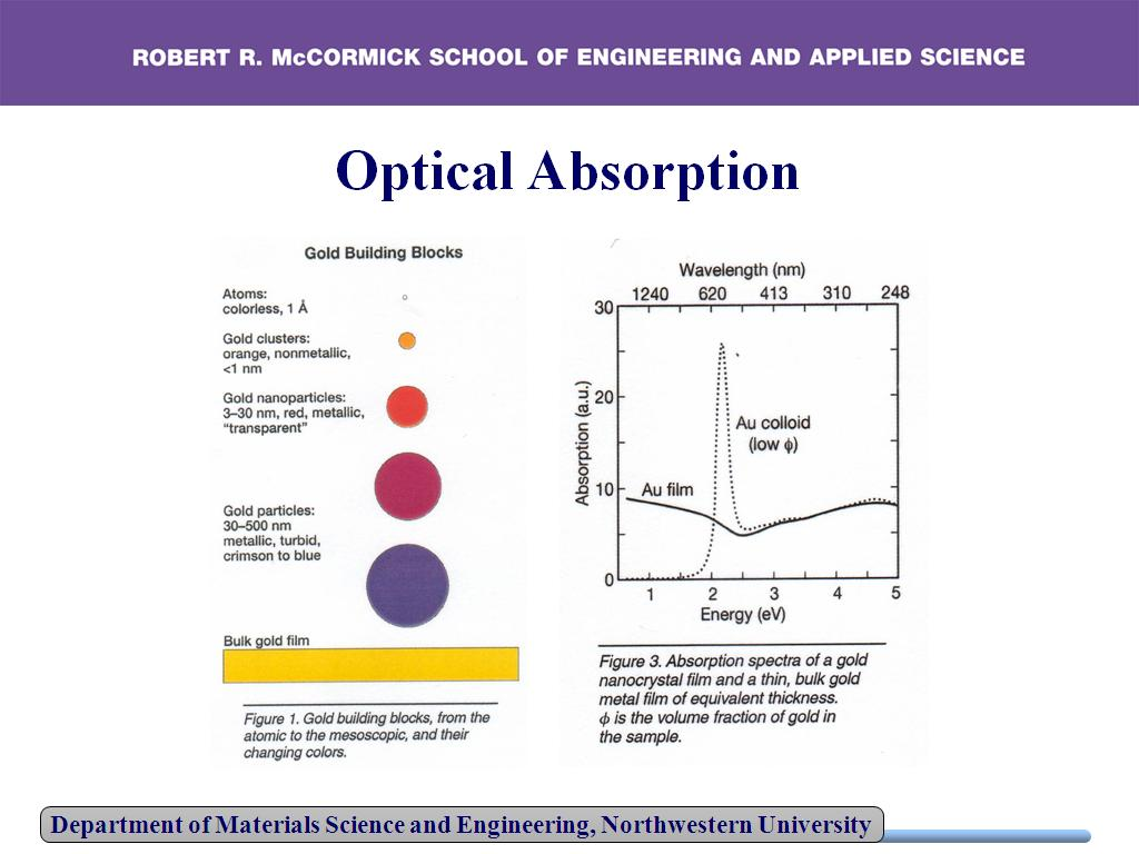 Optical Absorption