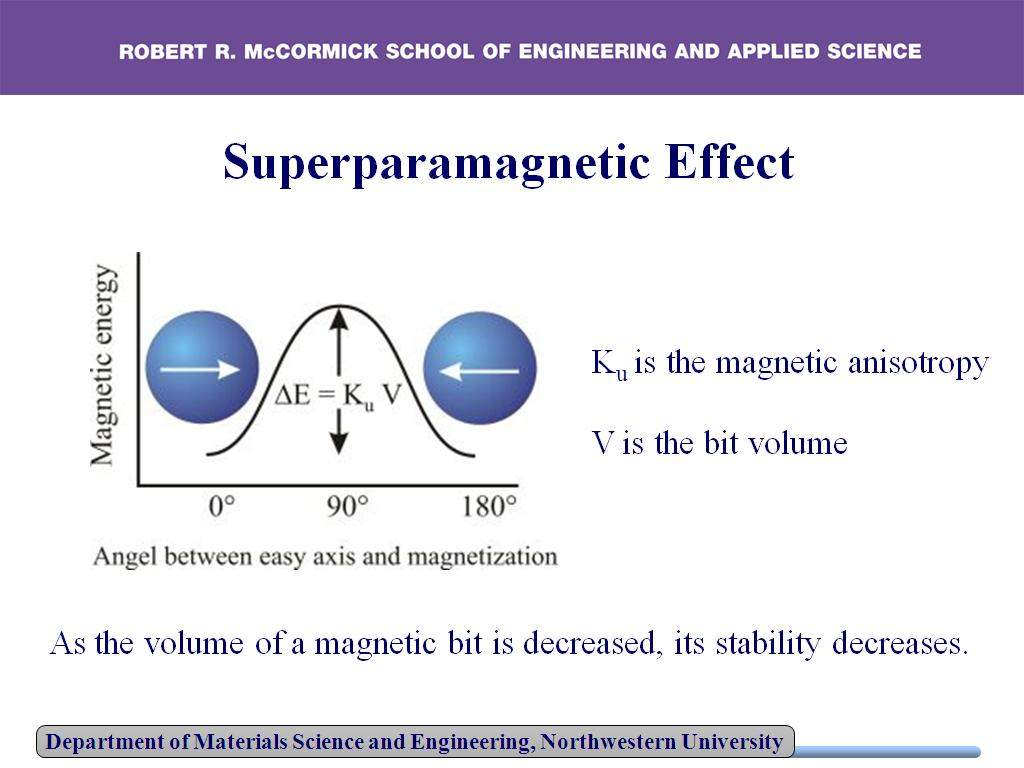 Superparamagnetic Effect