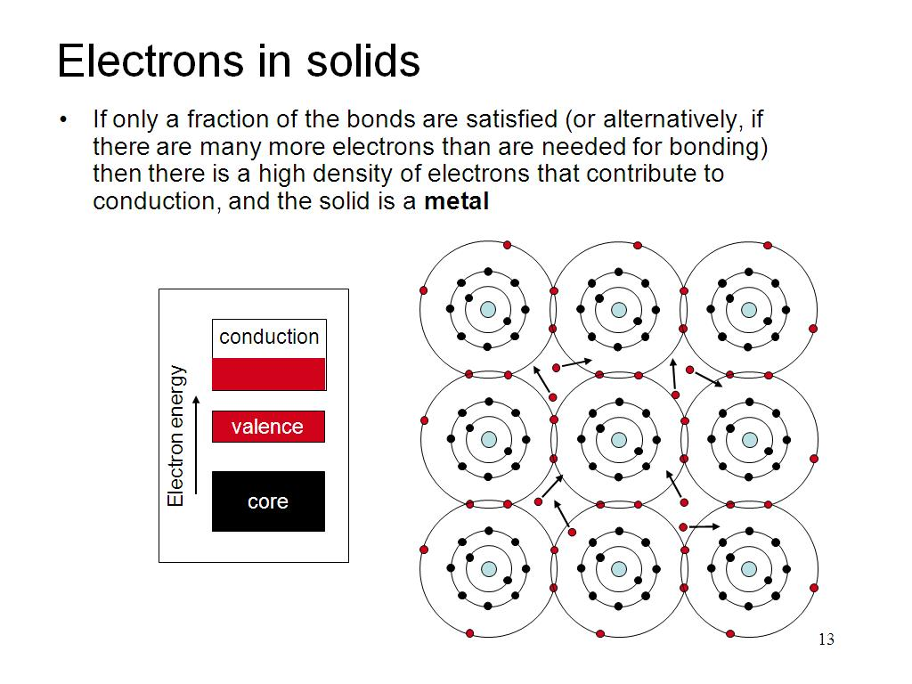 Electrons in solids