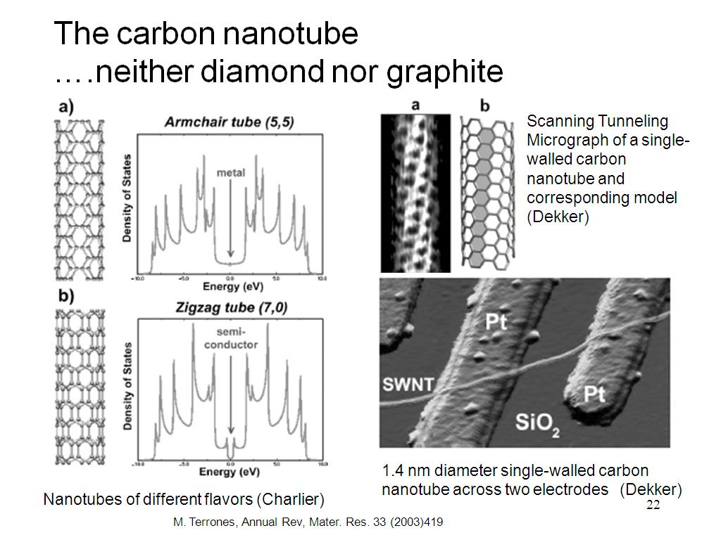 The carbon nanotube ….neither diamond nor graphite