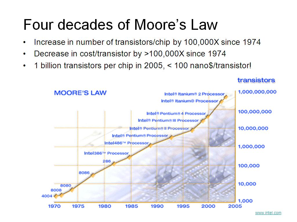 Four decades of Moore's Law