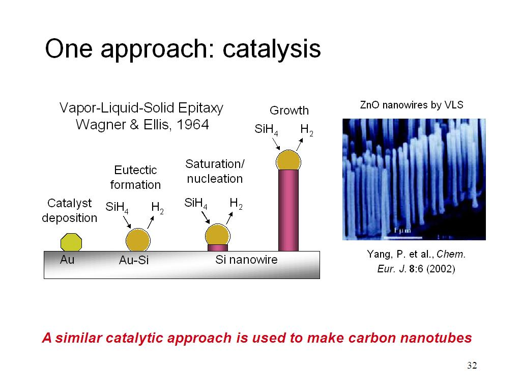 One approach: catalysis