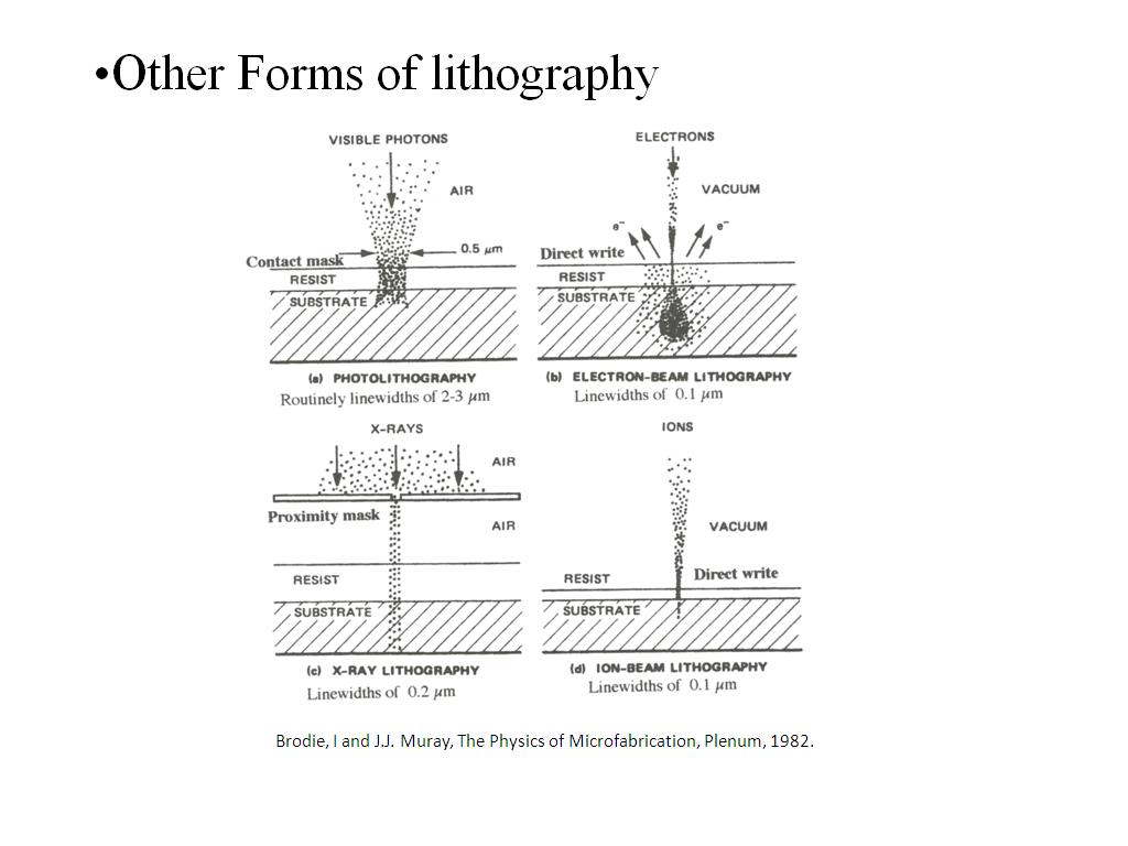 Other Forms of lithography