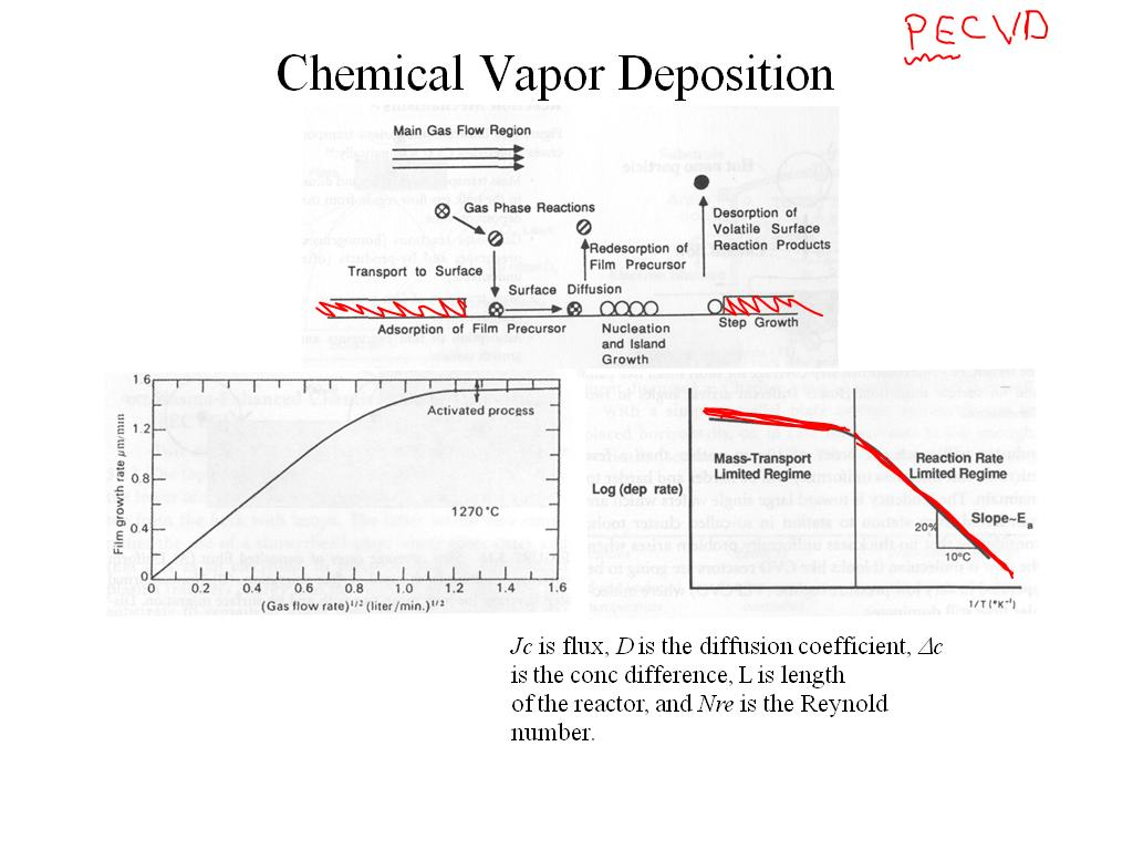 Resources Surprising Nanophotonic Phenomena In Nature Chemical Vapor Deposition Cvd Watch Presentation