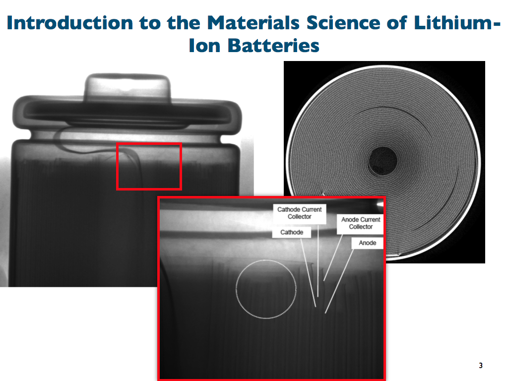 Introduction to the Materials Science of Lithium-Ion Batteries