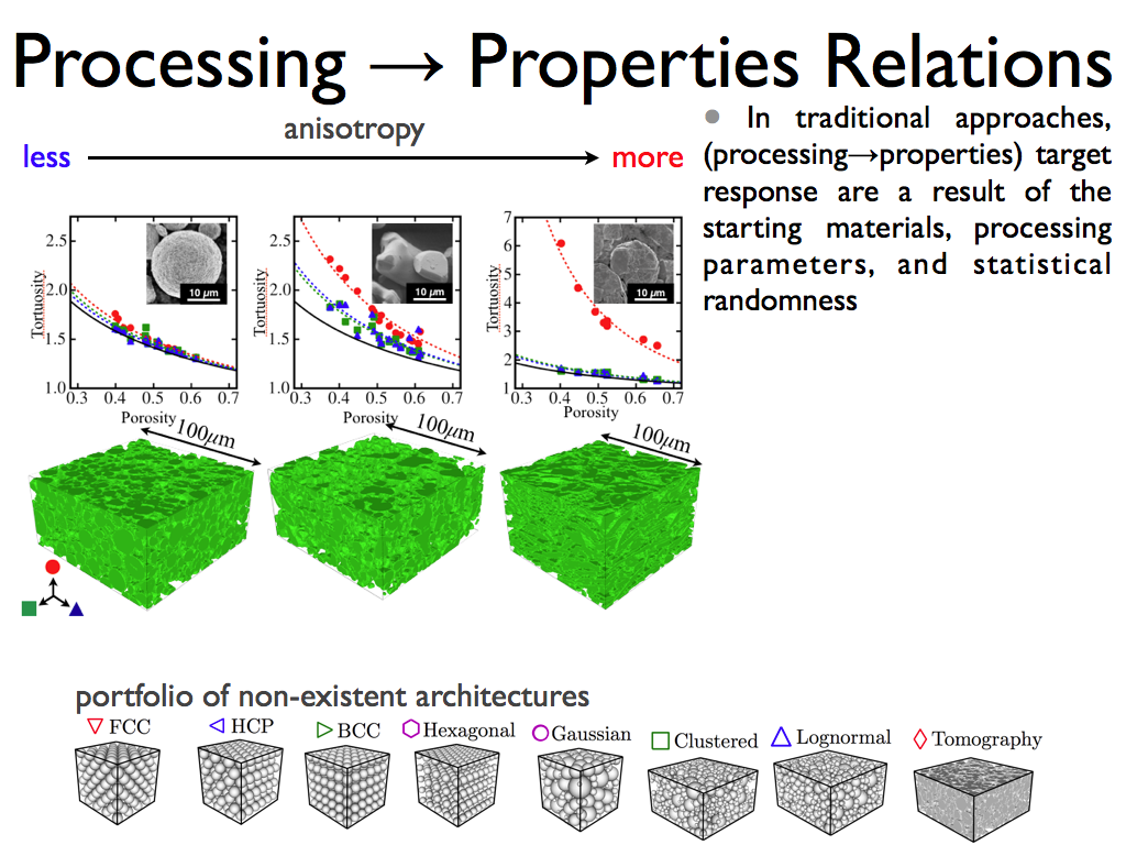 Processing → Properties Relations