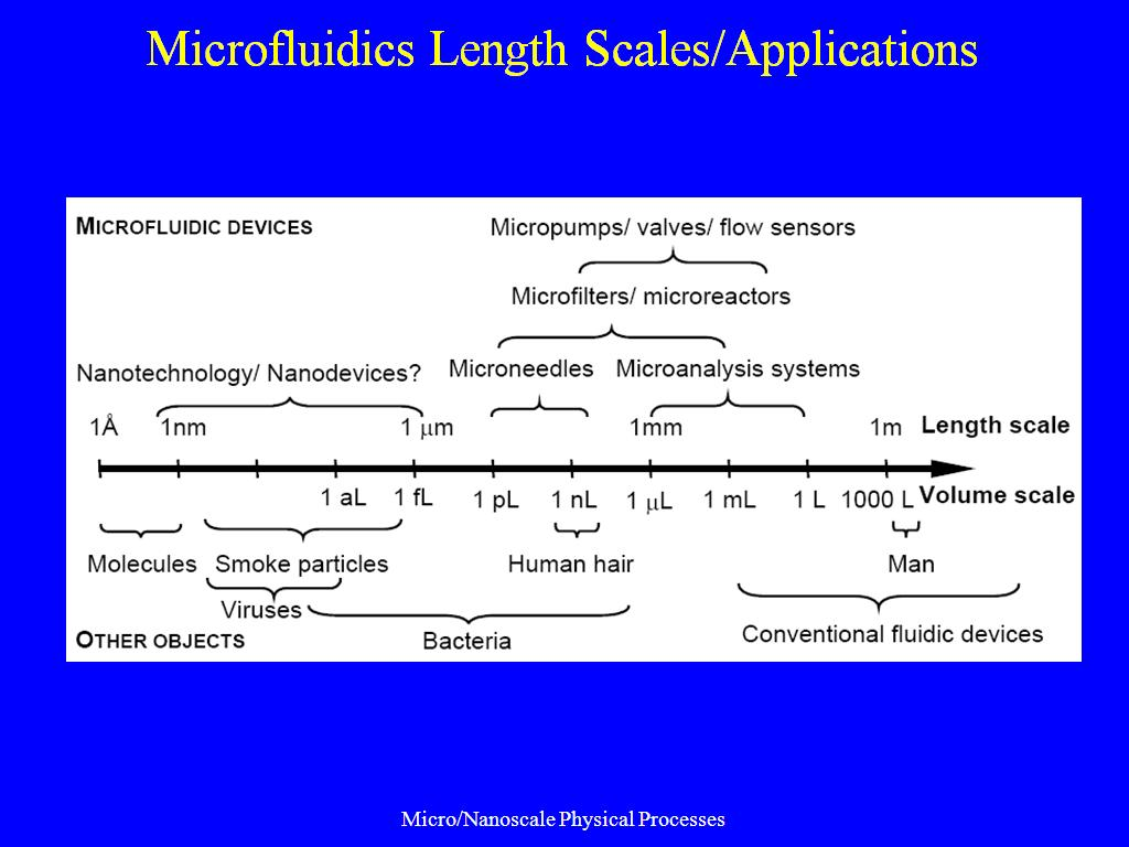 Microfluidics Length Scales/Applications