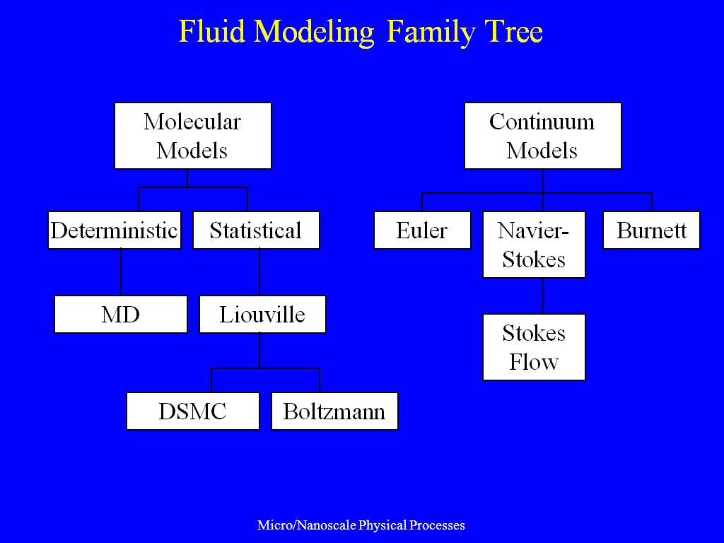 Fluid Modeling Family Tree