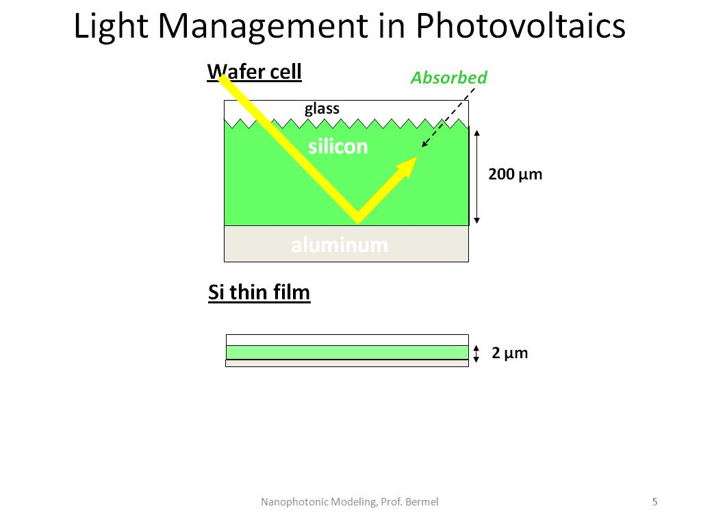 Light Management in Photovoltaics