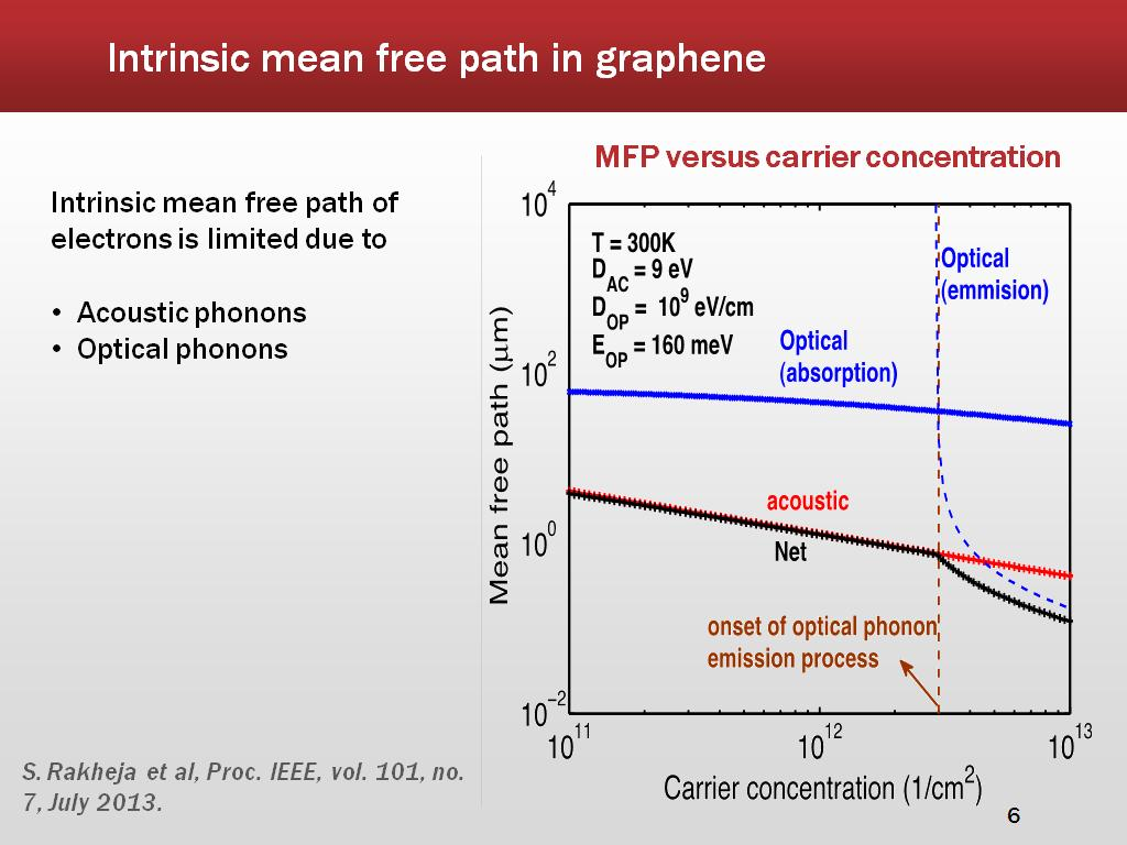 Intrinsic mean free path in graphene