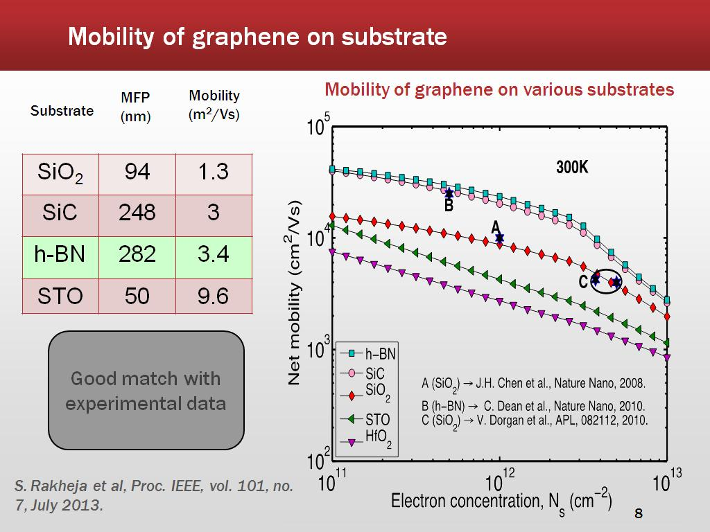 Mobility of graphene on substrate