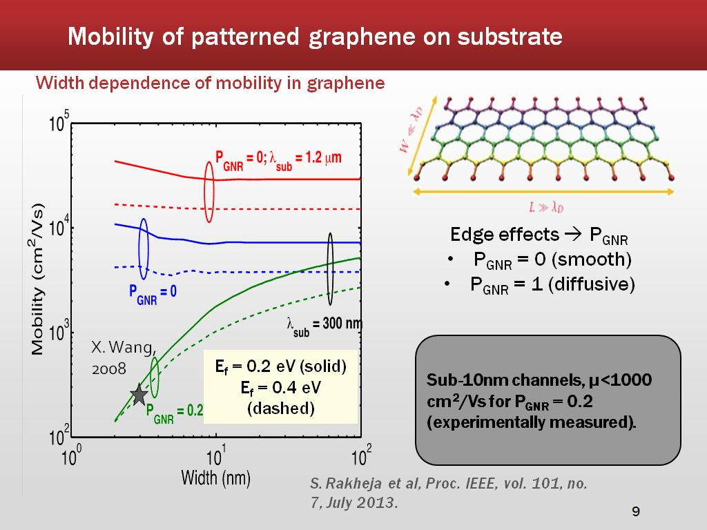 Mobility of patterned graphene on substrate