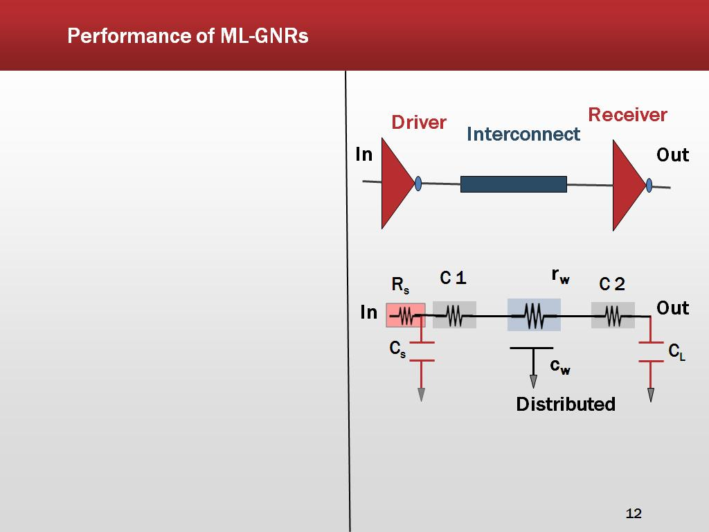 Performance of ML-GNRs