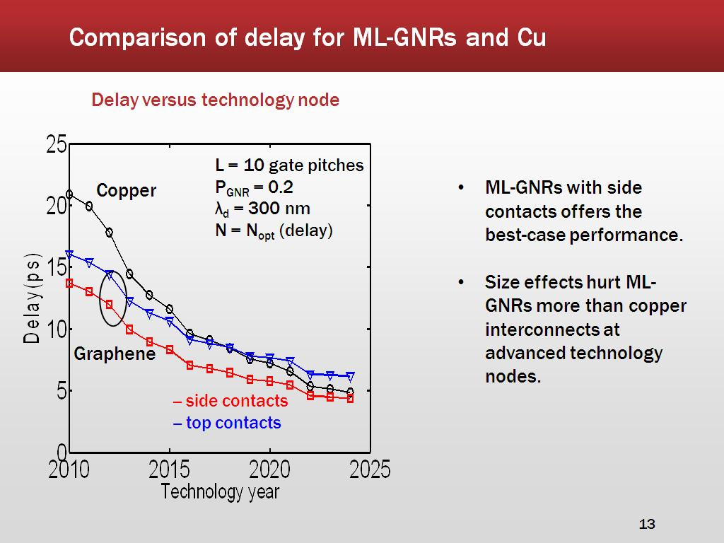 Comparison of delay for ML-GNRs and Cu