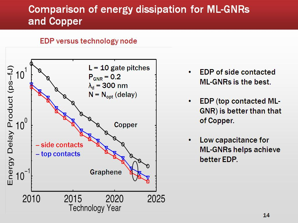 Comparison of energy dissipation for ML-GNRs and Copper