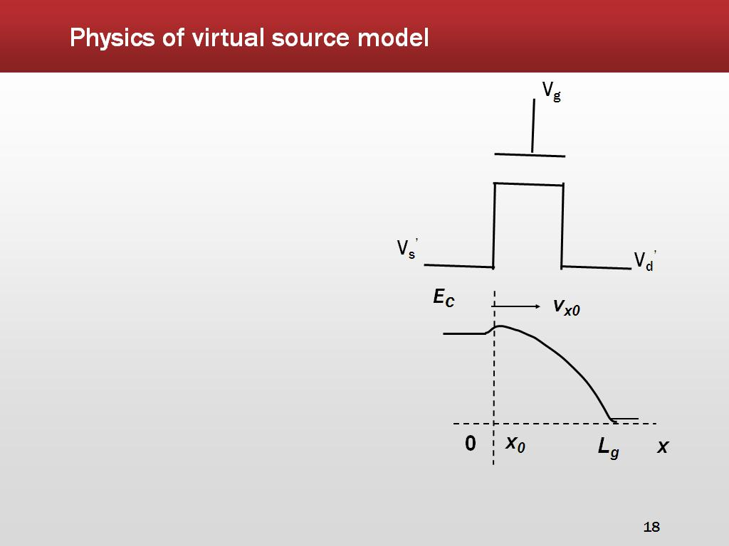 Physics of virtual source model