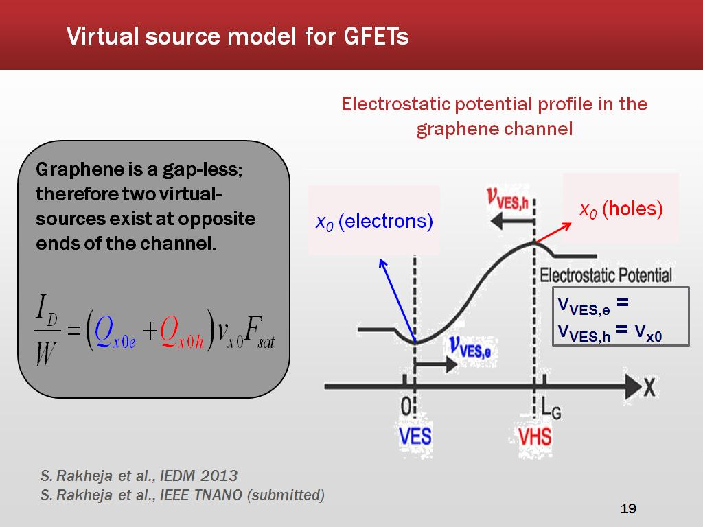 Virtual source model for GFETs