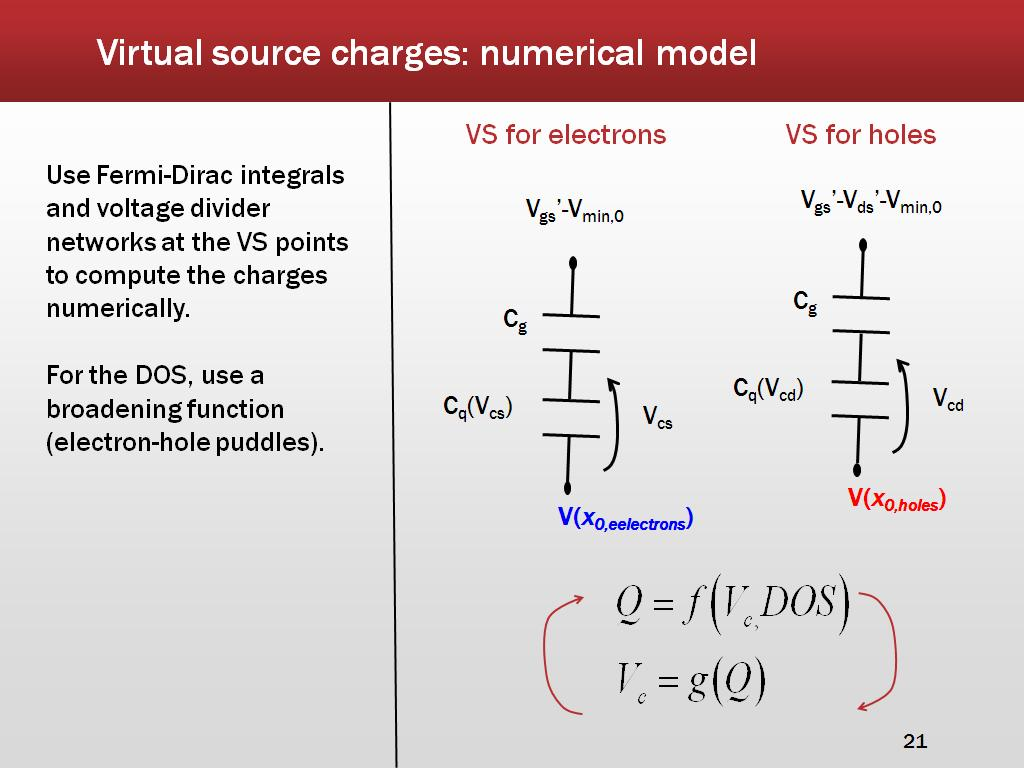 Virtual source charges: numerical model