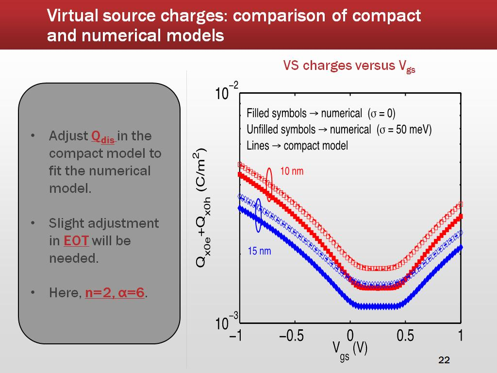Virtual source charges: comparison of compact and numerical models