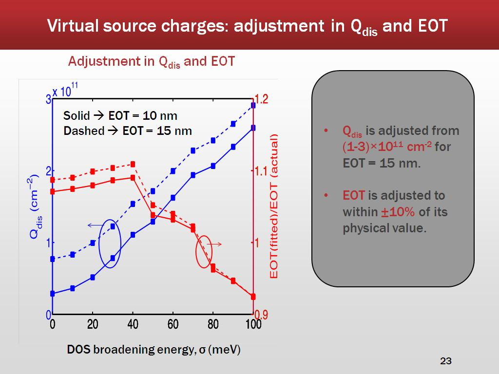 Virtual source charges: adjustment in Qdis and EOT