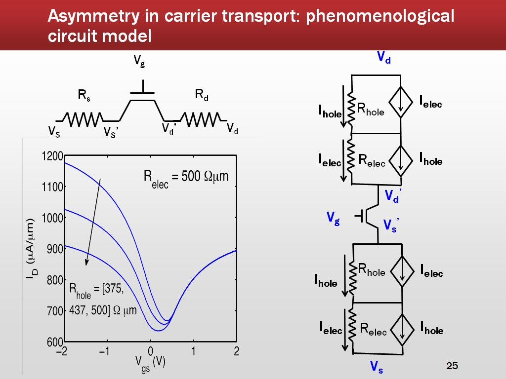 Asymmetry in carrier transport: phenomenological circuit model