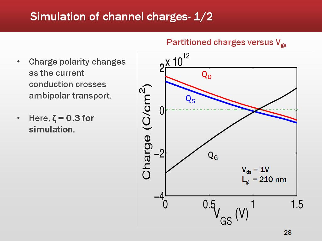 Simulation of channel charges- 1/2