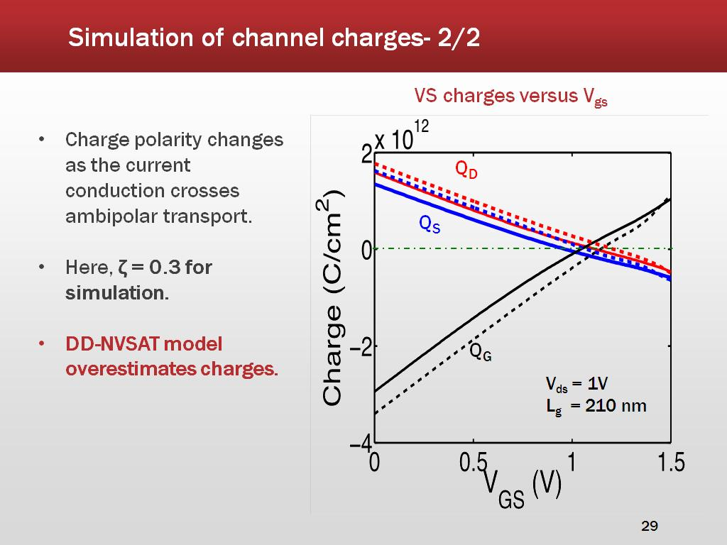 Simulation of channel charges- 2/2