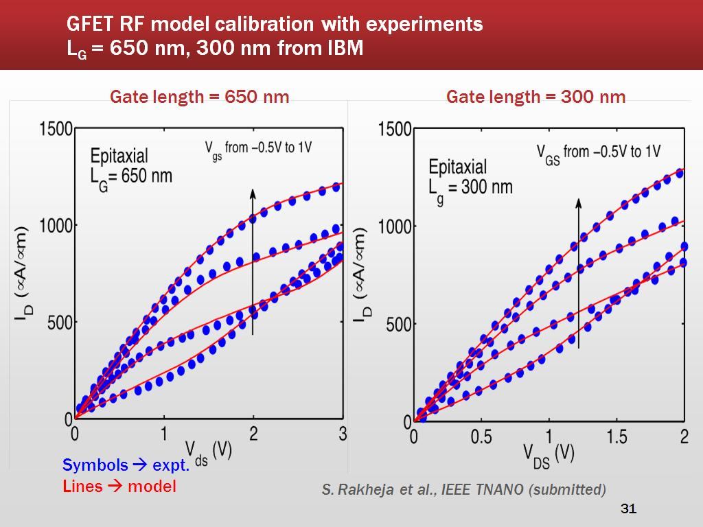 GFET RF model calibration with experiments LG = 650 nm, 300 nm from IBM