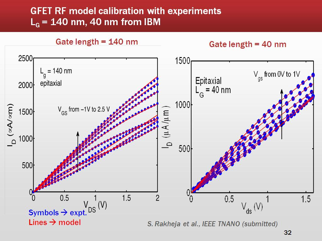 GFET RF model calibration with experiments LG = 140 nm, 40 nm from IBM