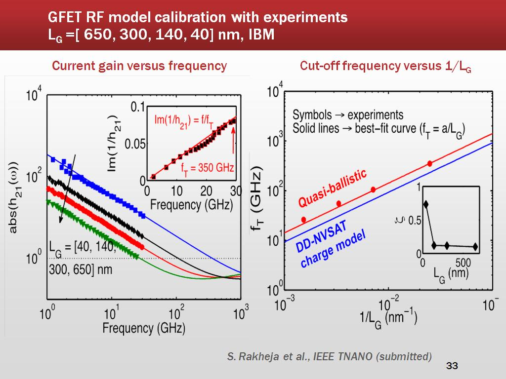 GFET RF model calibration with experiments LG =[ 650, 300, 140, 40] nm, IBM