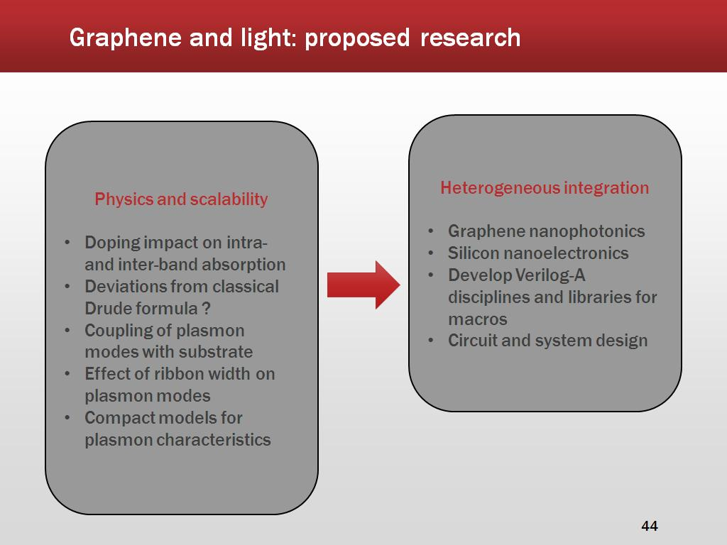 Graphene and light: proposed research