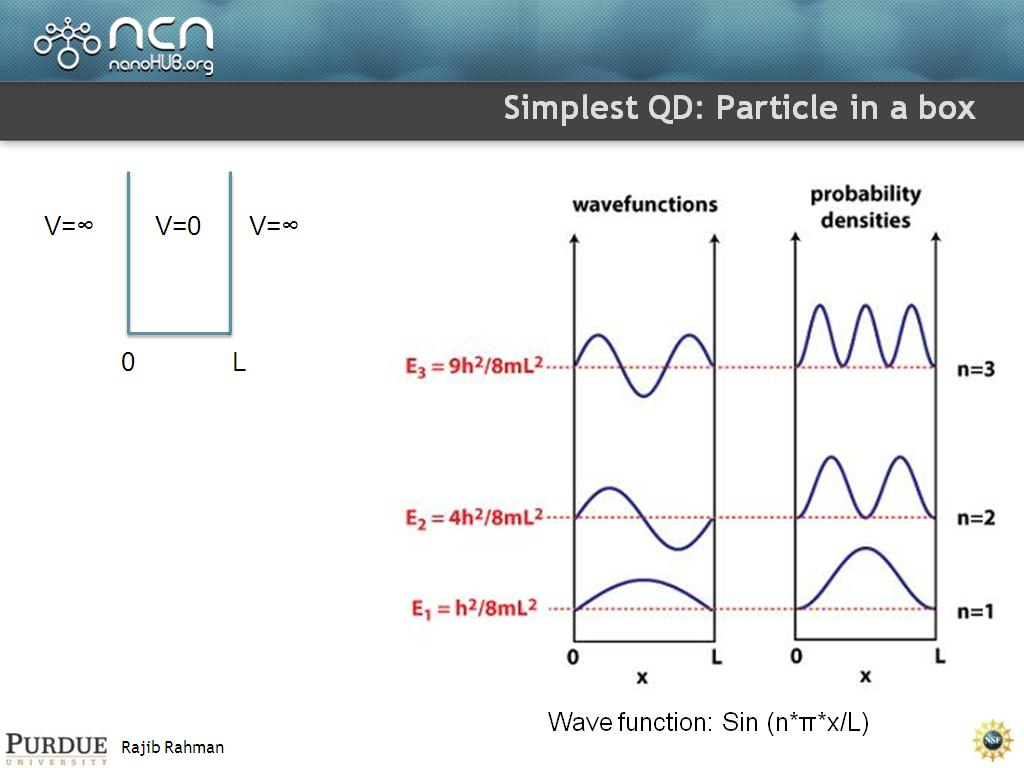 Simplest QD: Particle in a box