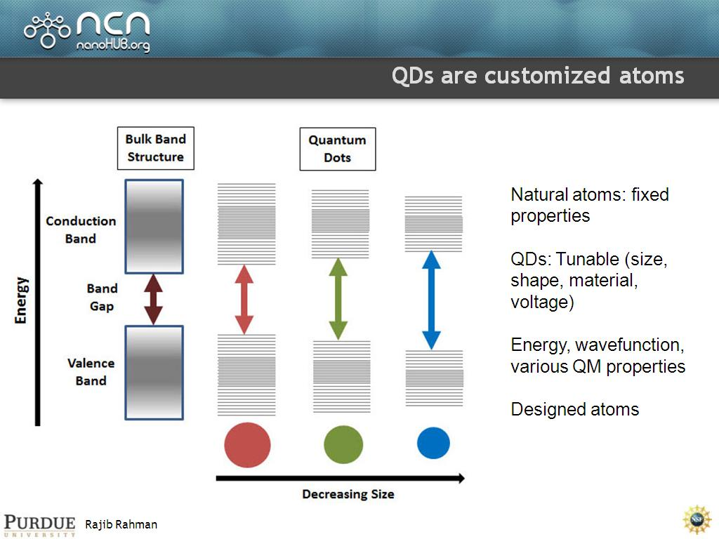 QDs are customized atoms