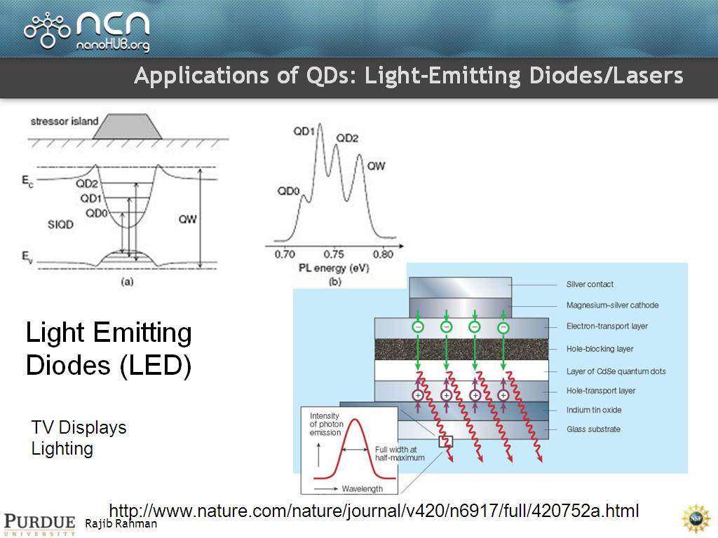 Applications of QDs: Light-Emitting Diodes/Lasers