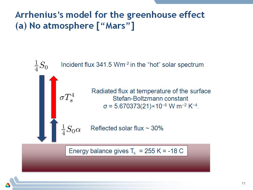 Arrhenius's model for the greenhouse effect (a) No atmosphere [