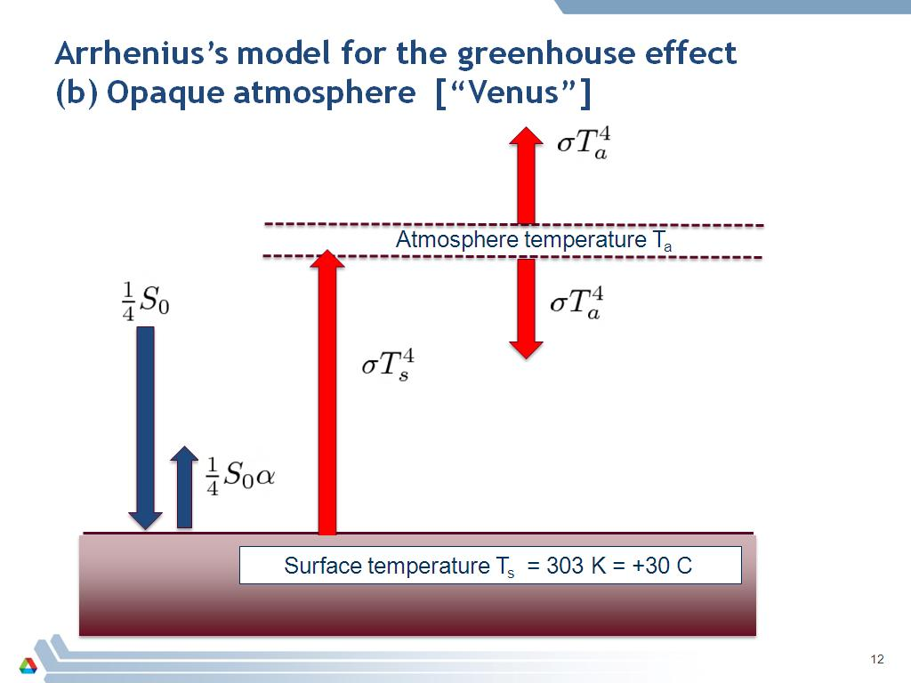 Arrhenius's model for the greenhouse effect (b) Opaque atmosphere [