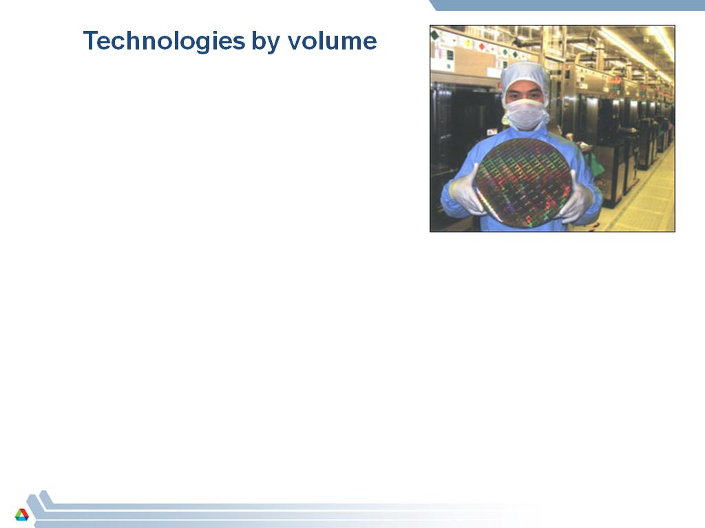 Technologies by volume
