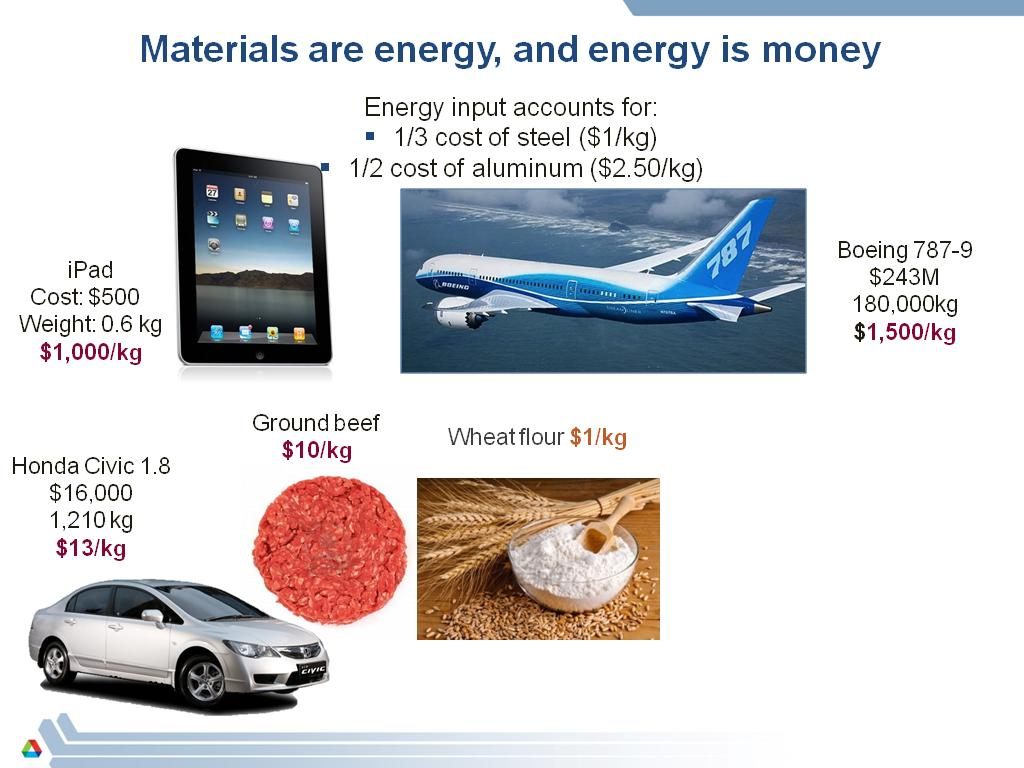 Materials are energy, and energy is money