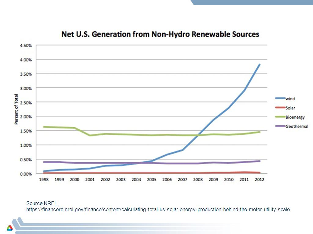 Net US Generation from Non-Hydro Renewable Sources