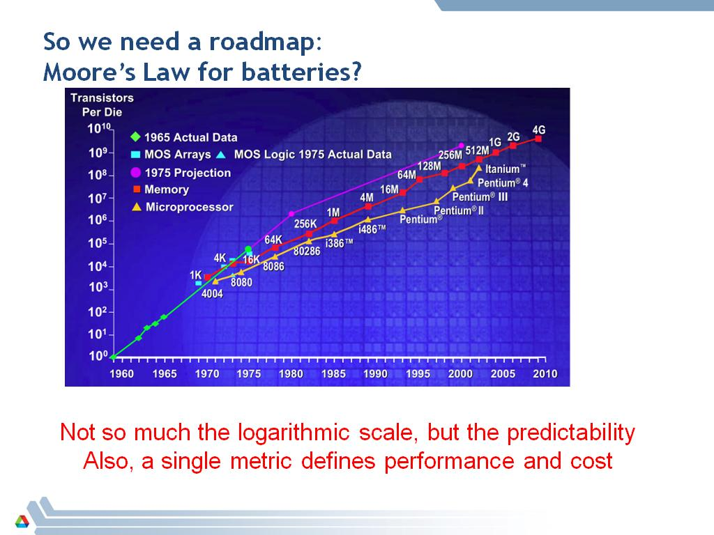 The consequence of understanding is prediction: Moore's Law for Si vs. current strategy for Li-ion batteries