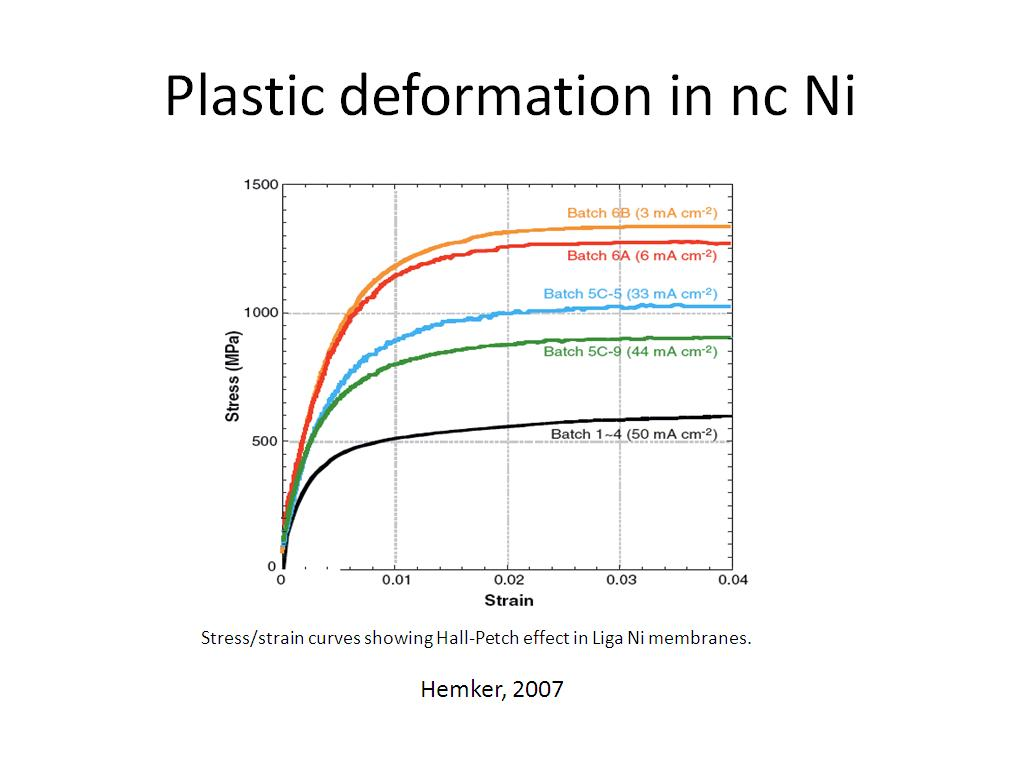 Plastic deformation in nc Ni