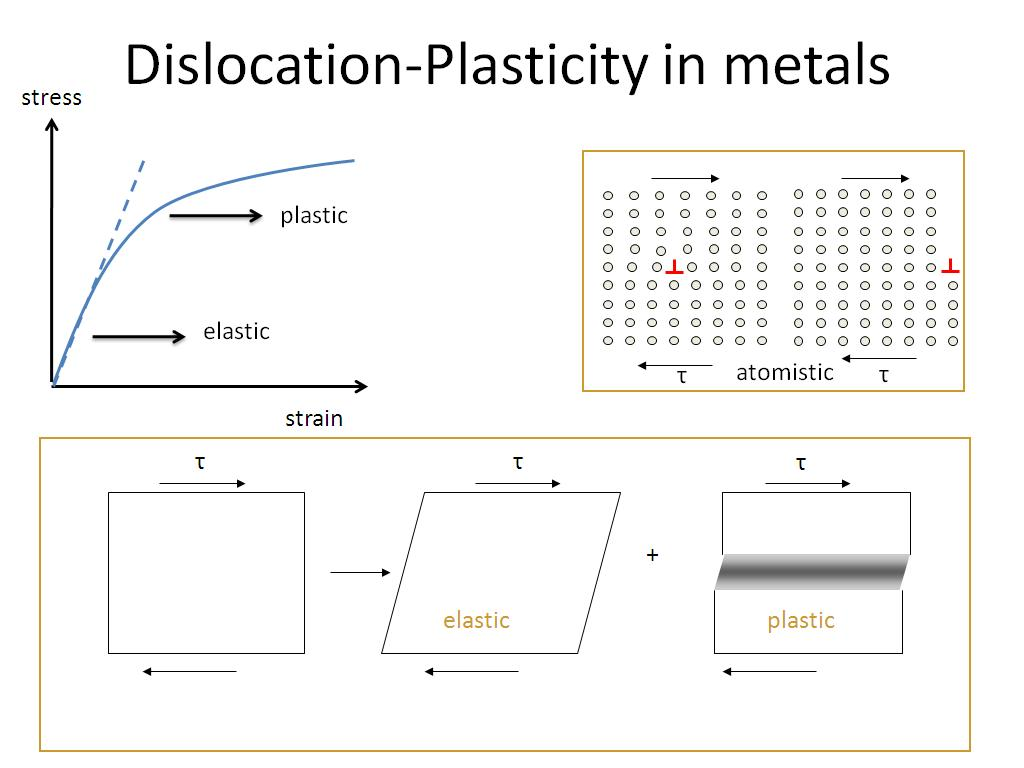 Dislocation-Plasticity in metals