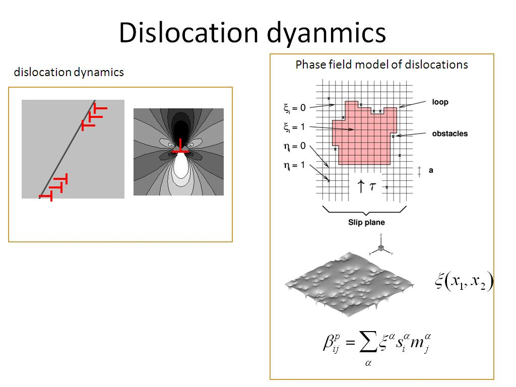 Dislocation dyanmics