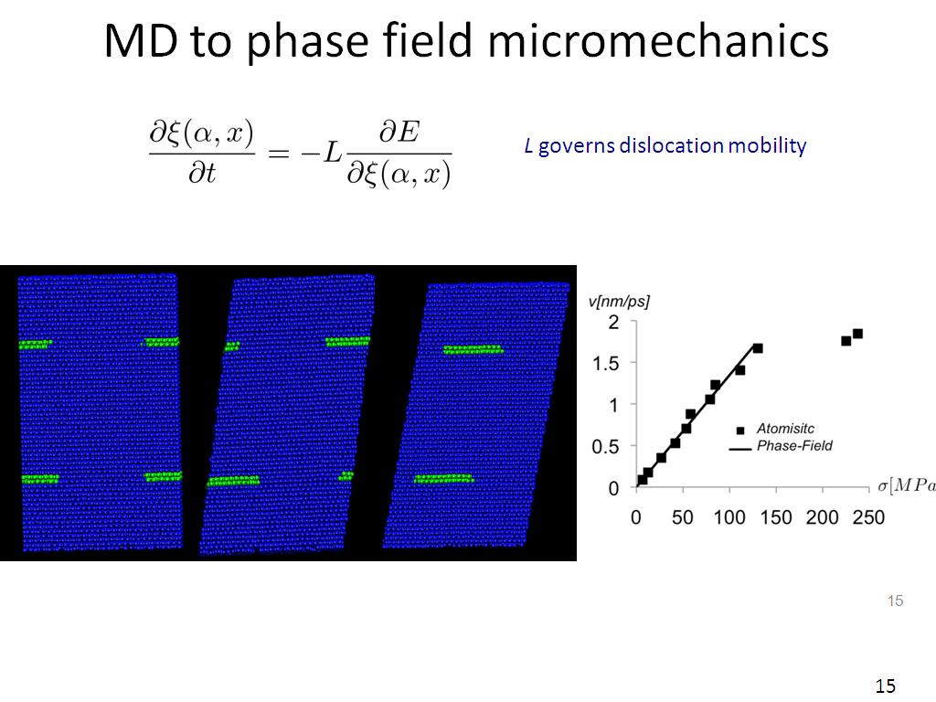 MD to phase field micromechanics