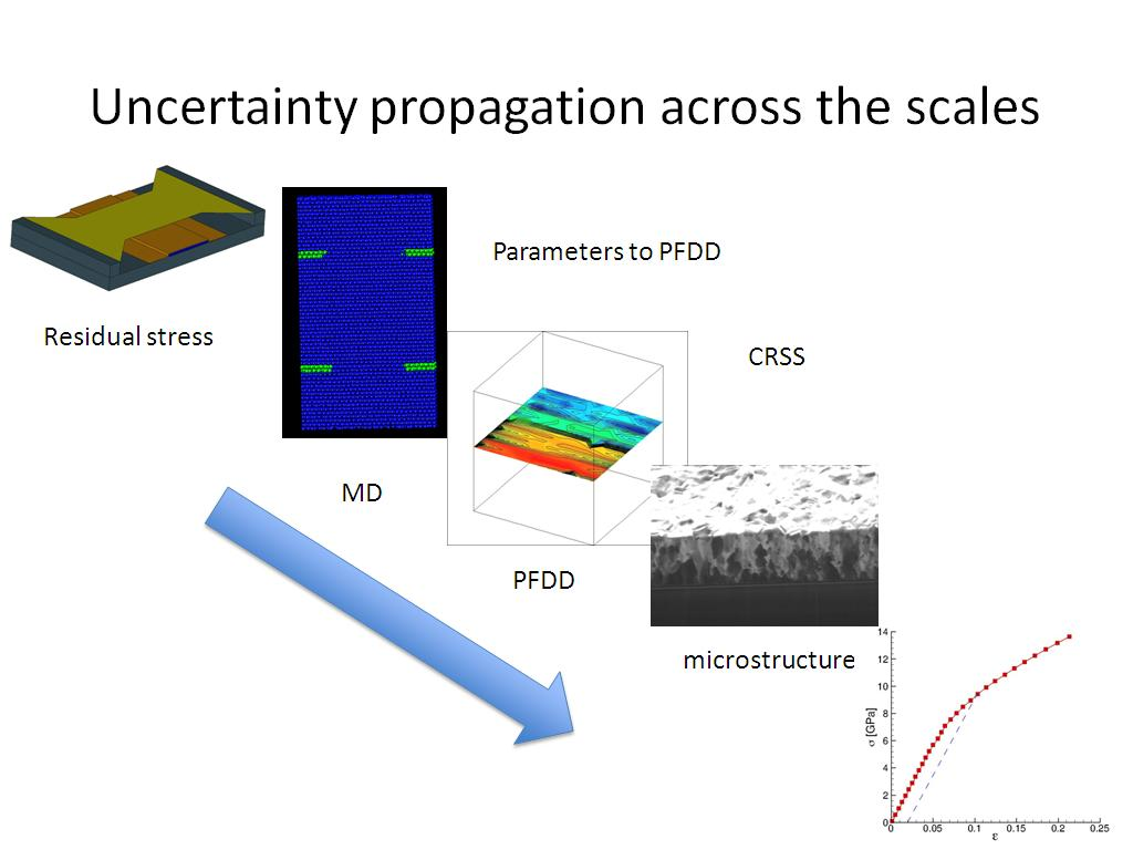 Uncertainty propagation across the scales