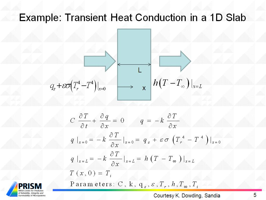Example: Transient Heat Conduction in a 1D Slab