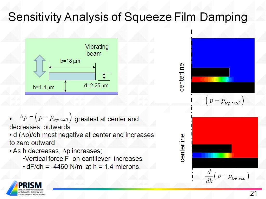 Sensitivity Analysis of Squeeze Film Damping
