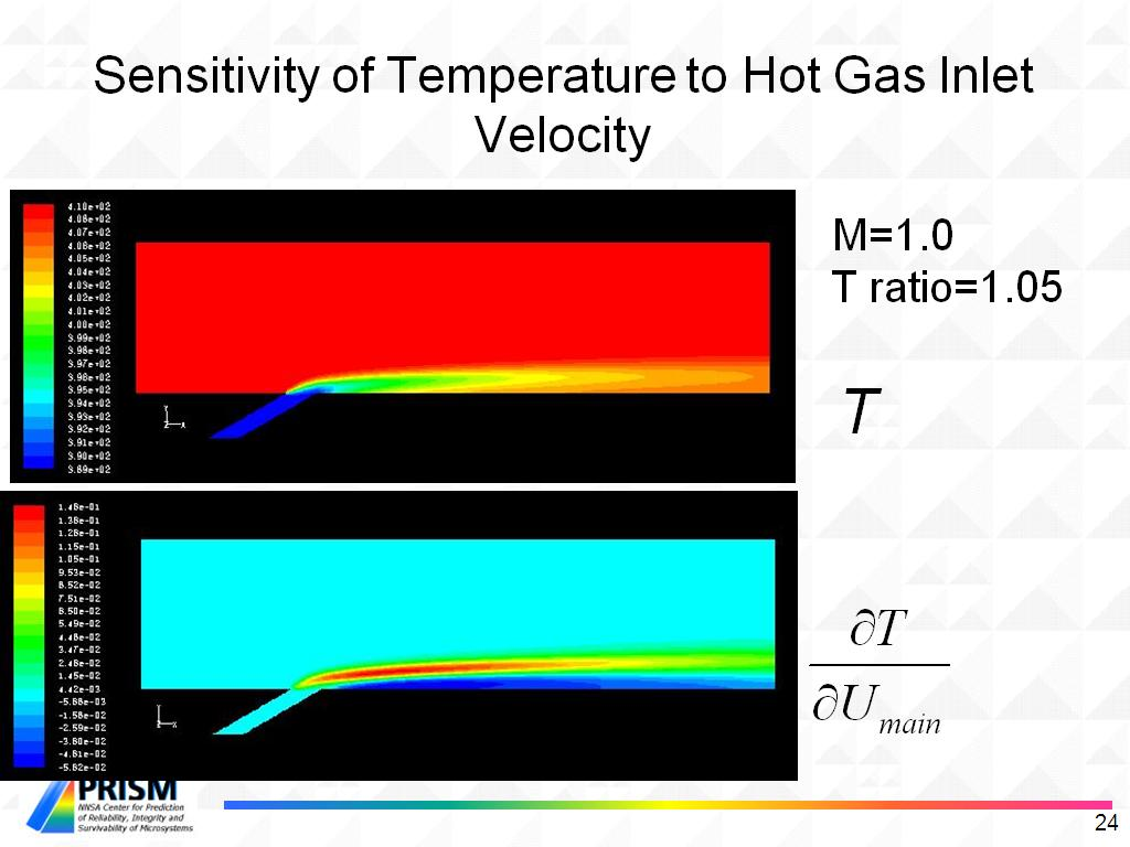 Sensitivity of Temperature to Hot Gas Inlet Velocity