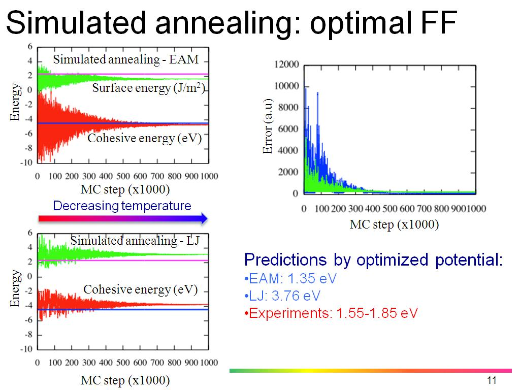 Simulated annealing: optimal FF